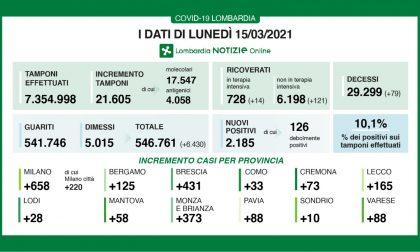 Coronavirus: 431 nuovi contagiati nel Bresciano, 2.185 in Lombardia e 15.267 in Italia