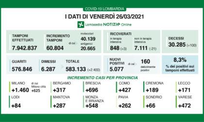 Coronavirus: 696 nuovi contagiati nel Bresciano, 5.077 in Lombardia e 23.987 in Italia