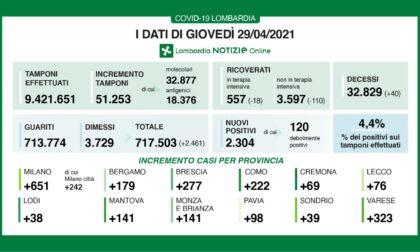 Coronavirus: 277 nuovi contagiati nel Bresciano, 2.306 in Lombardia e 14.320 in Italia.