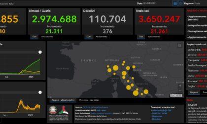 Coronavirus: 547 casi nel Bresciano, 4.132 in Lombardia e 21.932 in Italia