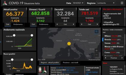 Coronavirus: 287 nuovi contagiati nel Bresciano, 1.782 in Lombardia e 12.694 in Italia