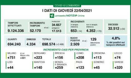 Coronavirus: 156 nuovi contagiati nel Bresciano, 2.509 in Lombardia e 16.232 in Italia