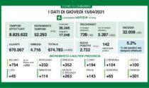Coronavirus: 352 nuovi contagiati nel Bresciano, 2.722 in Lombardia e 16.974 in Italia