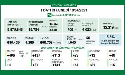 Coronavirus: 113 nuovi contagiati nel Bresciano, 1.040 in Lombardia e 8.864 in Italia