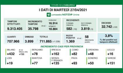 Coronavirus: 162 nuovi contagiati nel Bresciano, 1.369 in Lombardia e 10.404 in Italia