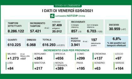 Covid, 21.261 nuovi casi su 359.214 tamponi e altri 376 decessi