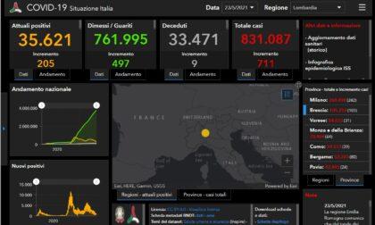 Coronavirus: 103 nuovi contagiati nel Bresciano, 711 in Lombardia e 3.995 in Italia