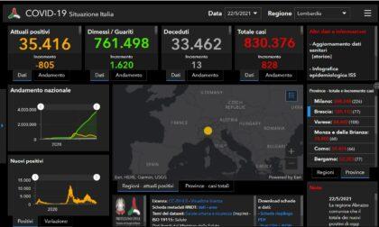 Coronavirus, 77 casi nel Bresciano, 828 in Lombardia e 4.717 in Italia