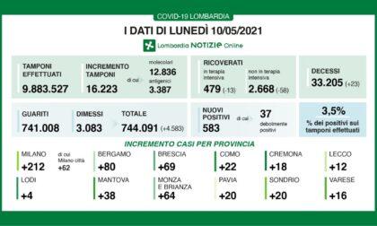 Coronavirus: 69 nuovi contagiati nel Bresciano, 583 in Lombardia e 5.080 in Italia