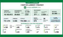 Coronavirus, numeri in picchiata: solo 36 nuovi contagiati a Brescia e provincia