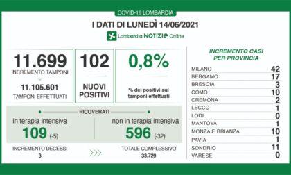 Coronavirus: solo tre nuovi contagiati nel Bresciano