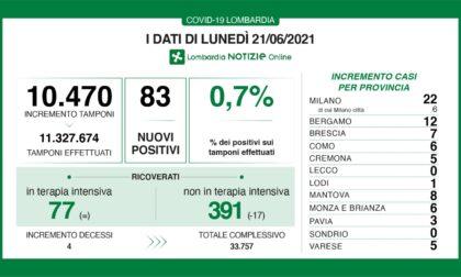 Coronavirus, a Brescia e provincia solo 7 nuovi contagiati