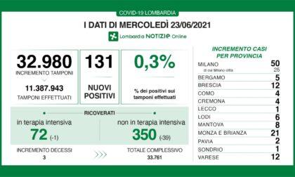 Coronavirus: 12 nuovi contagiati nel Bresciano, 131 in Lombardia e 951 in Italia