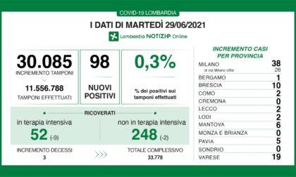 Coronavirus: 10 nuovi contagiati nel Bresciano, 98 in Lombardia 679 in Italia