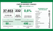 Coronavirus: 23 nuovi contagiati nel Bresciano, 232 in Lombardia e 1.325 in Italia