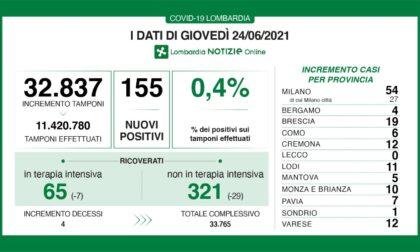 Coronavirus: 19 nuovi contagiati nel Bresciano e 155 in Lombardia