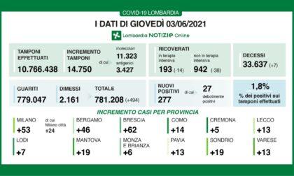 Coronavirus, Brescia torna a essere la città lombarda con più contagiati