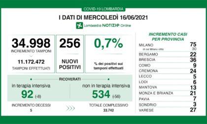 Coronavirus in Lombardia: meno di cento ricoverati in terapia intensiva