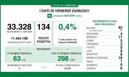 Coronavirus: 17 nuovi contagiati nel Bresciano, 134 in Lombardia e 753 in Italia