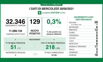 Coronavirus, anche oggi pochi nuovi contagiati nel Bresciano