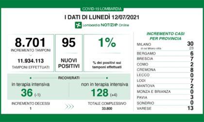 Coronavirus: 7 nuovi contagiati nel Bresciano, 95 in Lombardia e 888 in Italia