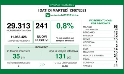 Coronavirus: 12 nuovi contagiati nel Bresciano, 241 in Lombardia e 1.534 in Italia