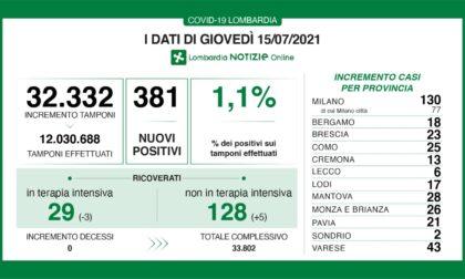 Coronavirus: 23 nuovi contagiati nel Bresciano, 381 in Lombardia e 2.455 in Italia