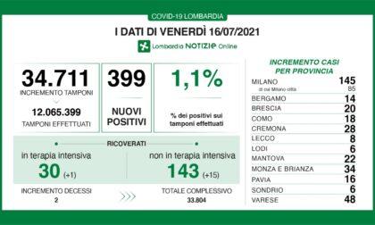 Coronavirus: 20 nuovi contagiati nel Bresciano, 399 in Lombardia e 2.898 in Italia