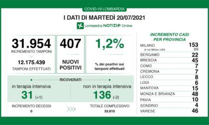 Coronavirus, quasi raddoppiati i casi in Lombardia