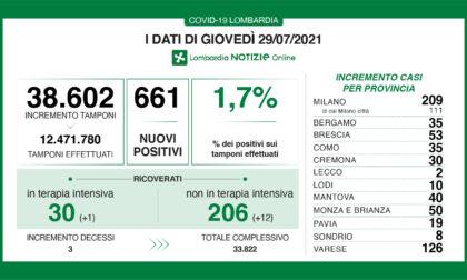 Coronavirus: 53 nuovi contagiati nel Bresciano, 661 in Lombardia e 6.171 in Italia