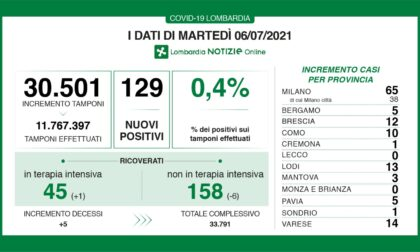 Coronavirus: 12 nuovi contagiati nel Bresciano, 129 in Lombardia e 907 in Italia