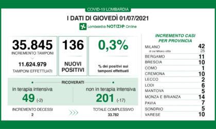 Coronavirus: 10 nuovi contagiati nel Bresciano, 136 in Lombardia e 882 in Italia