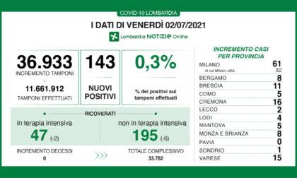 Coronavirus, oggi neppure un decesso in Lombardia