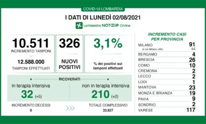 Covid: 26 nuovi contagiati nel Bresciano, 326 in Lombardia e 3.190 in Italia