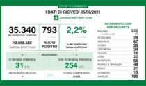 Covid: 67 nuovi contagiati nel Bresciano, 793 in Lombardia e 7.230 in Italia