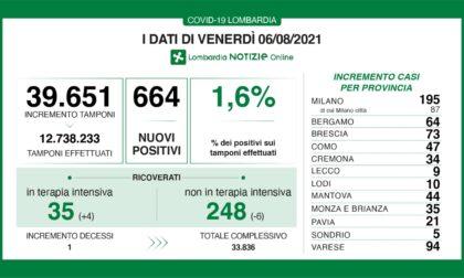 Covid: 73 nuovi contagiati nel Bresciano, 664 in Lombardia e 6.599 in Italia
