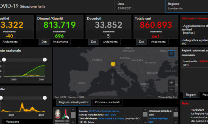 Covid: 75 nuovi casi nel bresciano, 661 in Lombardia e 7.409 in Italia