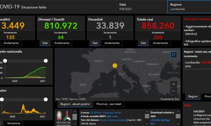Covid: 13 nuovi casi nel bresciano, 200 in Lombardia e 4.200 in Italia
