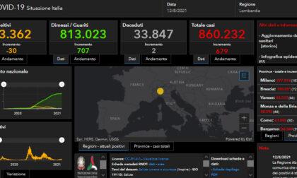 Covid: 72 nuovi casi nel bresciano, 679 in Lombardia, 7.270 in Italia