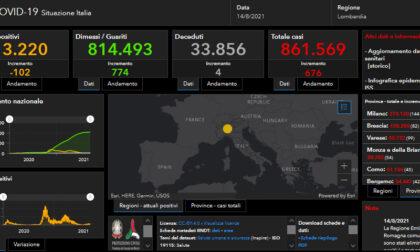 Covid: 82 nuovi casi nel bresciano, 676 in Lombardia e 7.188 in Italia