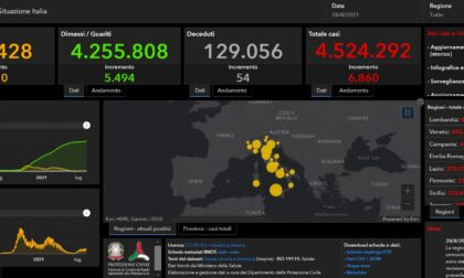 Covid: 75 nuovi contagiati nel Bresciano, 540 in Lombardia e 6.860 in Italia