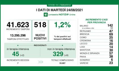 Covid: 69 nuovi contagiati nel Bresciano, 518 in Lombardia e 6.076 in Italia
