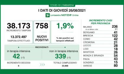 Covid, oggi a Brescia e provincia 122 nuovi contagiati