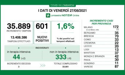 Covid: 70 nuovi contagiati nel Bresciano, 601 in Lombardia e 7.826 in Italia