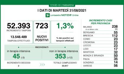 Covid: 112 nuovi contagiati nel Bresciano, 723 in Lombardia e 5.498 in Italia