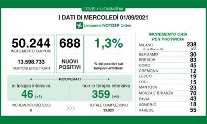 Covid: 83 nuovi contagiati nel Bresciano, 688 in Lombardia e 6.503 in Italia