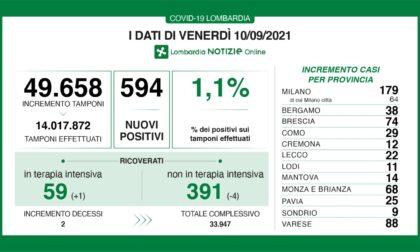 Brescia supera quota 110mila contagiati dall'inizio della pandemia