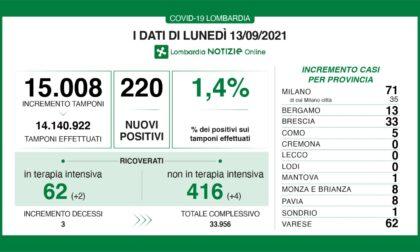Covid: 33 nuovi contagiati nel Bresciano, 220 in Lombardia e 2.800 in Italia