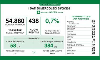 Covid: 74 nuovi contagiati nel Bresciano, 438 in Lombardia e 3.212 in Italia
