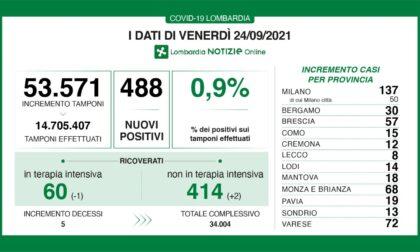 Covid: 57 nuovi contagiati nel Bresciano, 488 in Lombardia e 3.797 in Italia